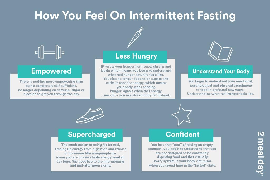 Intermittent Fasting Feeling