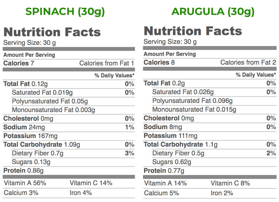 Arugula vs Spinach Nutrition Facts