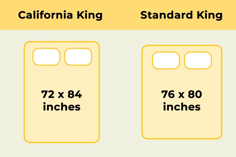 A California King is longer and narrower than a Standard King Sized mattress