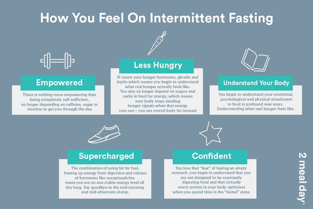 Intermittent Fasting Feeling