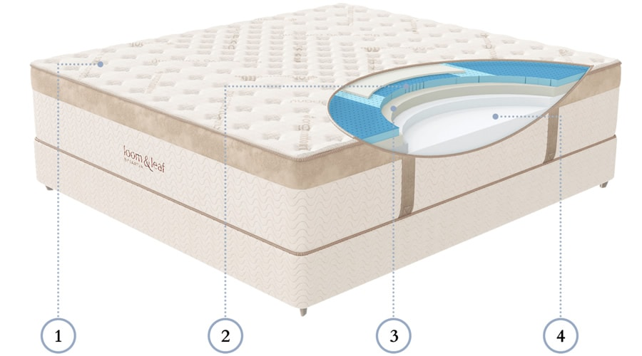 The Loom and Leaf Mattress features four layers of foam (Photo: Loom and Leaf)