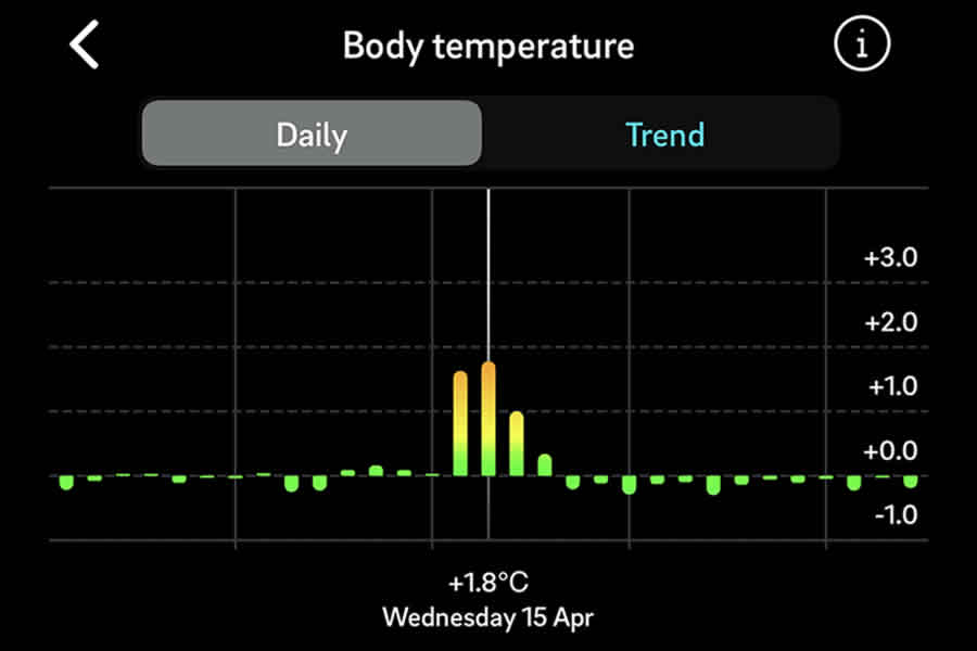 My Oura Ring accurately tracked my temperature when I was ill