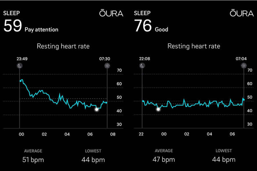 The different trends in my resting heart rate during sleep after drinking alcohol (left) and a normal night (right). The white dot indicates the lowest HR reading of the night.