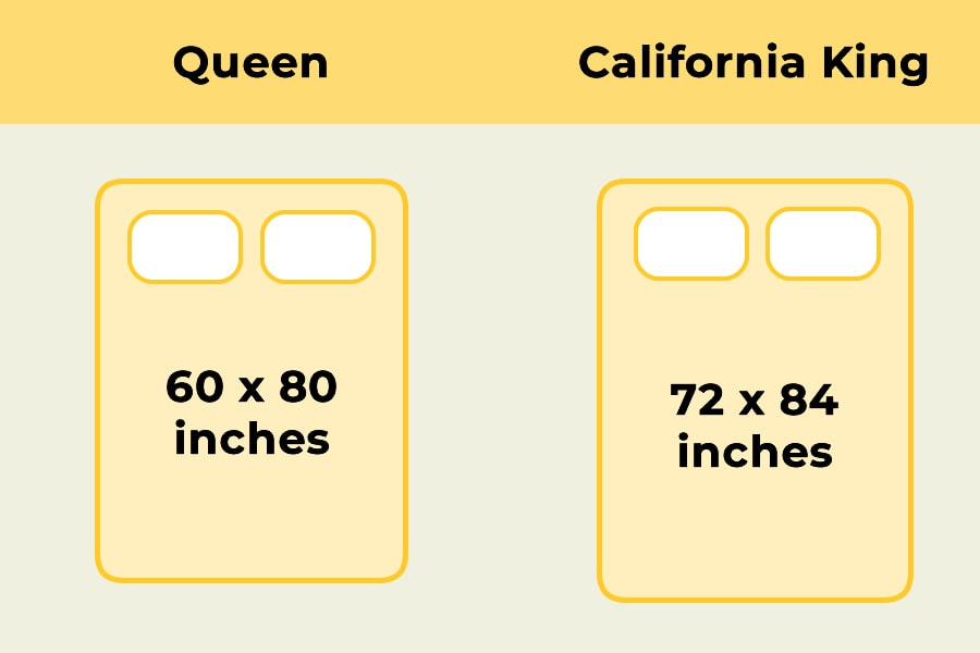 A Queen sized mattress is both narrower and shorter than a California King